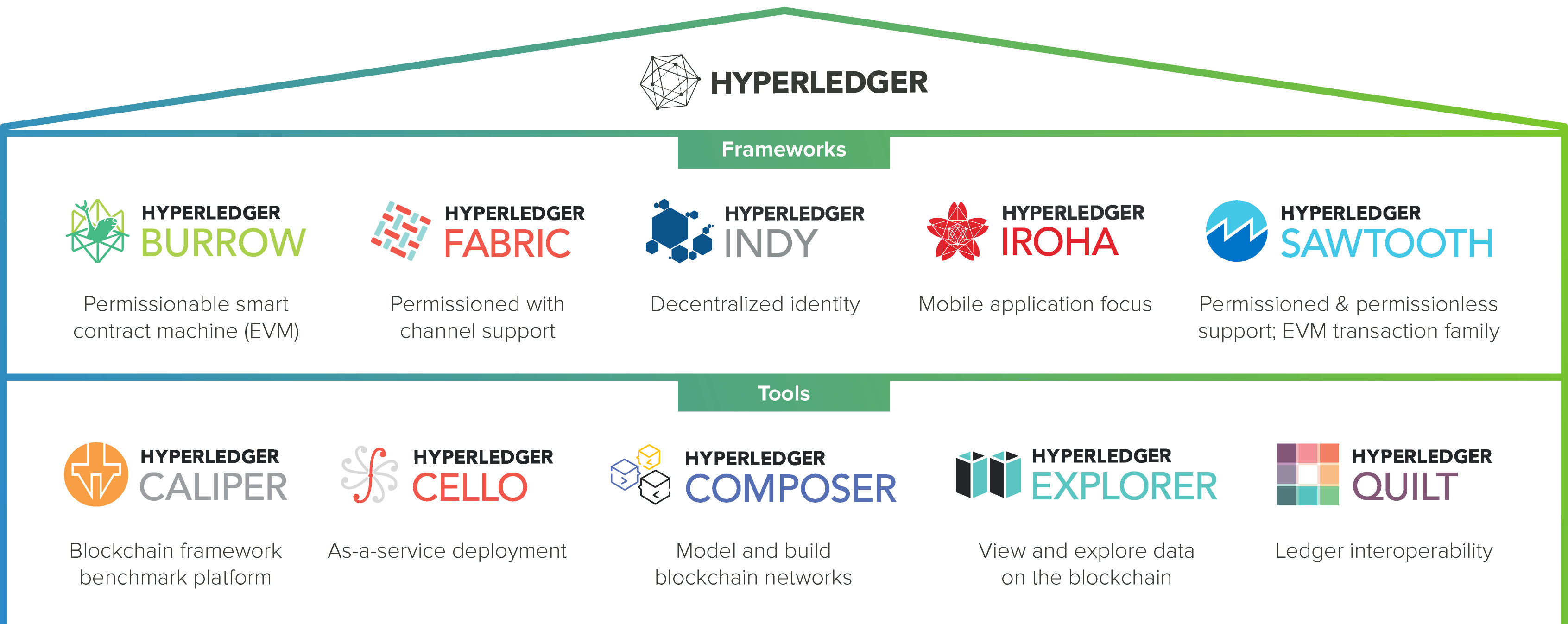 Image result for Hyperledger Project